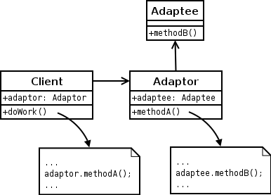 Adapter Design Pattern How Many Classes