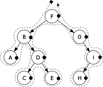 Binary Search Tree (post-order traversal)